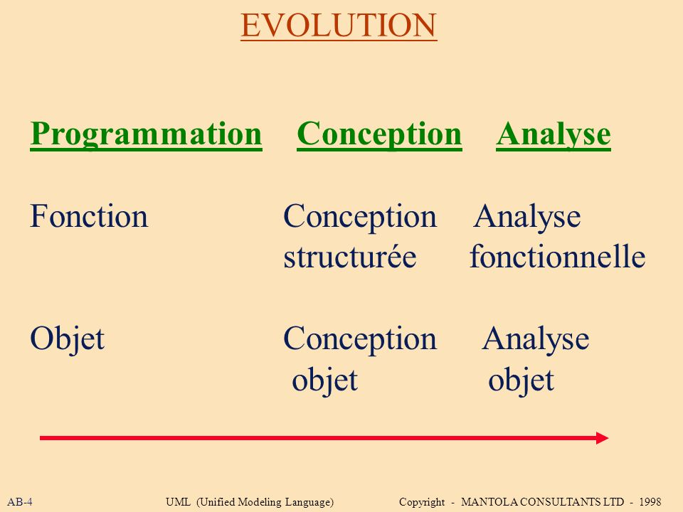 EVOLUTION Programmation Conception Analyse Fonction Conception Analyse structurée fonctionnelle Objet Conception Analyse objet objet AB-4UML (Unified