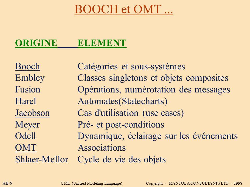 BOOCH et OMT... ORIGINEELEMENT BoochCatégories et sous-systèmes EmbleyClasses singletons et objets composites FusionOpérations, numérotation des messa