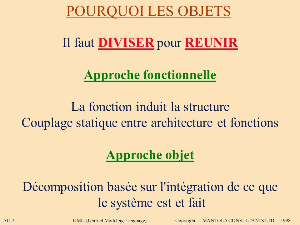 POURQUOI LES OBJETS Il faut DIVISER pour REUNIR Approche fonctionnelle La fonction induit la structure Couplage statique entre architecture et fonctio