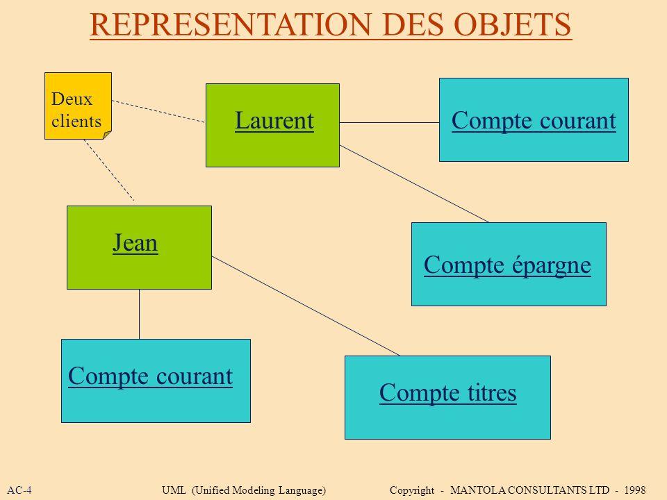 REPRESENTATION DES OBJETS Laurent Jean Compte courant Compte épargne Compte titres Compte courant Deux clients AC-4UML (Unified Modeling Language) Cop