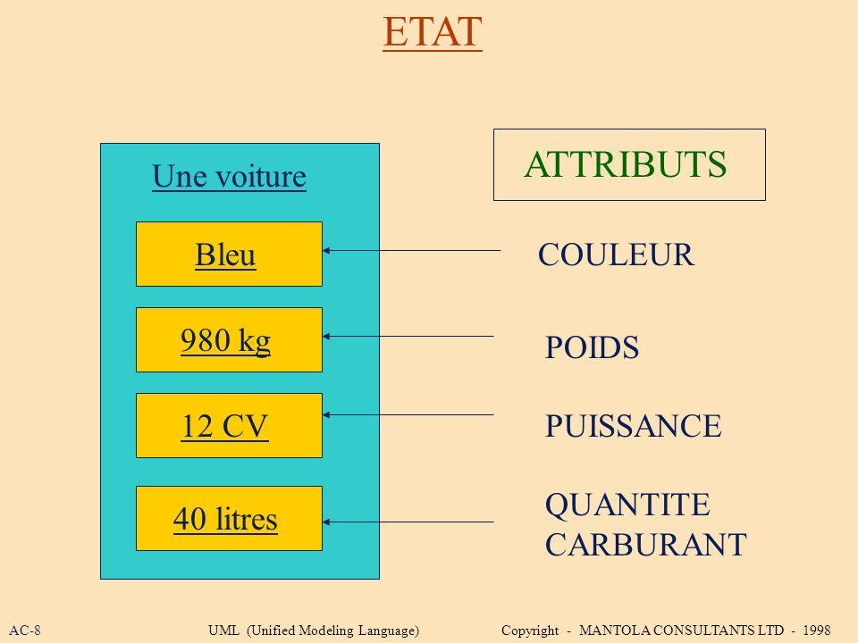 ETAT Une voiture Bleu 980 kg 12 CV 40 litres COULEUR POIDS PUISSANCE QUANTITE CARBURANT ATTRIBUTS AC-8UML (Unified Modeling Language) Copyright - MANT