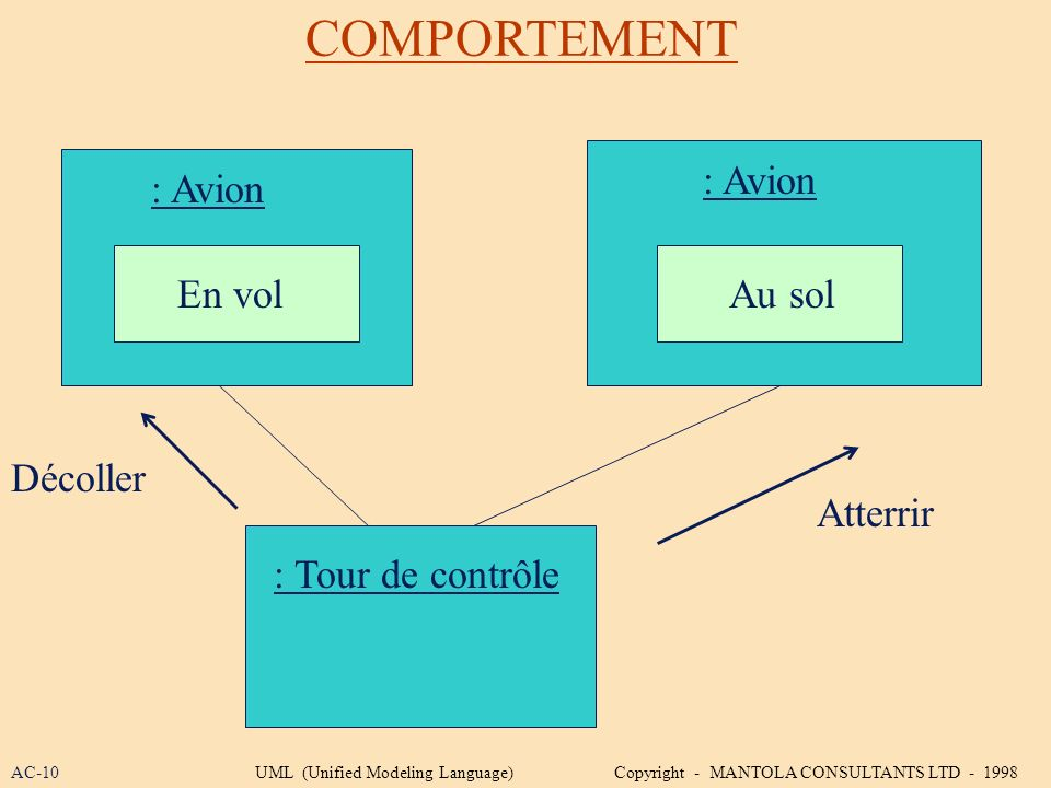 COMPORTEMENT : Avion : Tour de contrôle : Avion En volAu sol Atterrir Décoller AC-10UML (Unified Modeling Language) Copyright - MANTOLA CONSULTANTS LT