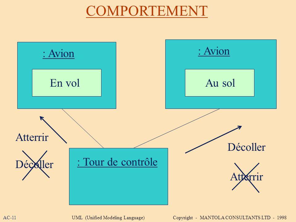 COMPORTEMENT : Avion : Tour de contrôle : Avion En volAu sol Atterrir Décoller Atterrir Décoller AC-11UML (Unified Modeling Language) Copyright - MANT