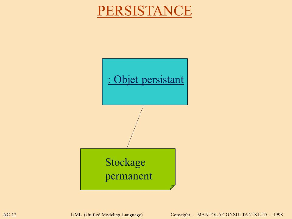 PERSISTANCE : Objet persistant Stockage permanent AC-12UML (Unified Modeling Language) Copyright - MANTOLA CONSULTANTS LTD - 1998