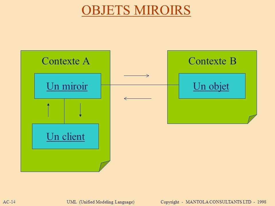 OBJETS MIROIRS Contexte AContexte B Un objetUn miroir Un client AC-14UML (Unified Modeling Language) Copyright - MANTOLA CONSULTANTS LTD - 1998