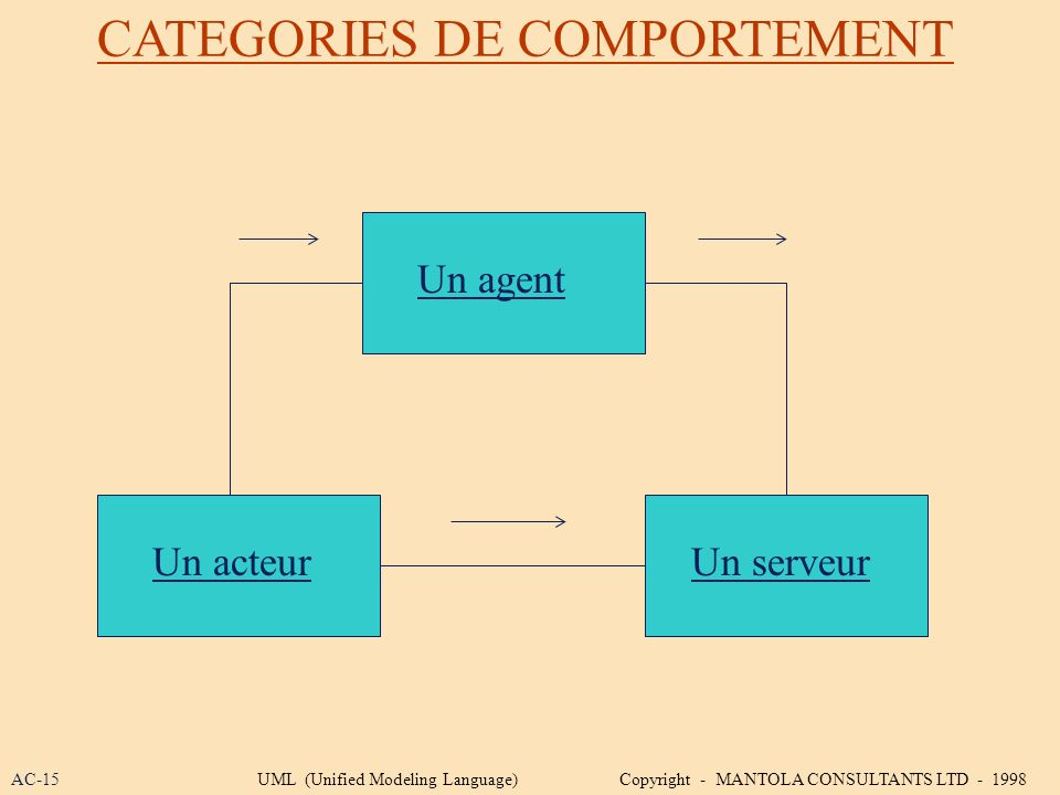 CATEGORIES DE COMPORTEMENT Un agent Un acteurUn serveur AC-15UML (Unified Modeling Language) Copyright - MANTOLA CONSULTANTS LTD - 1998