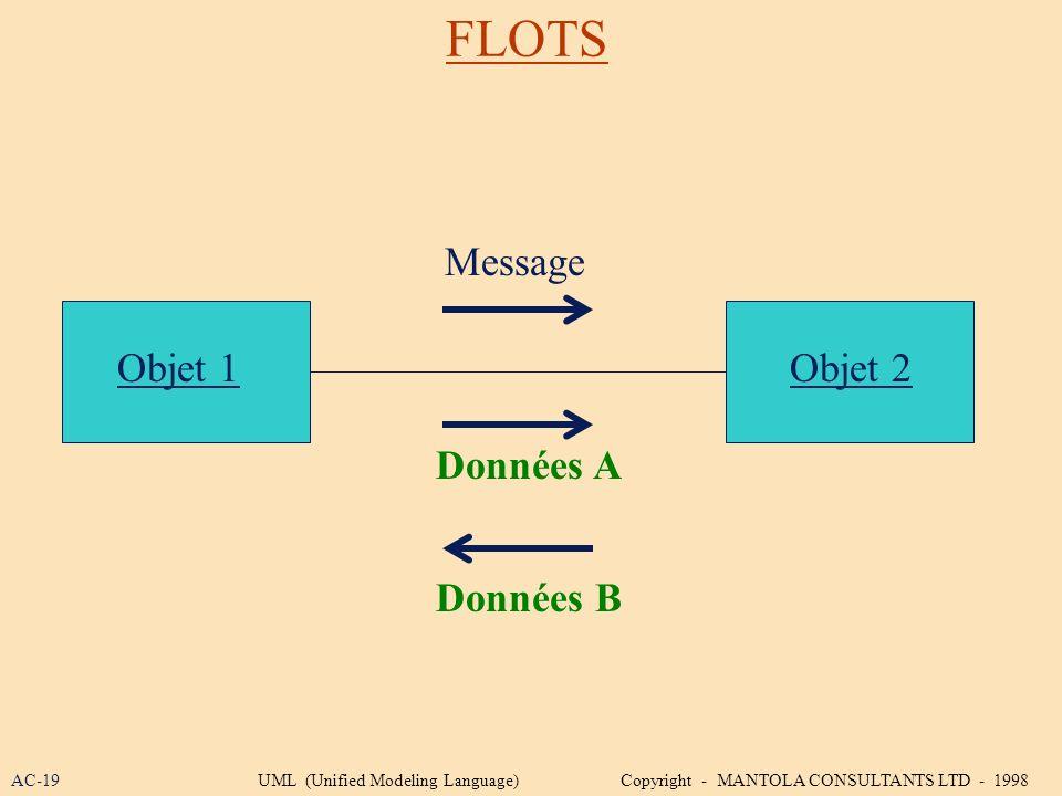 FLOTS Message Données A Données B Objet 1Objet 2 AC-19UML (Unified Modeling Language) Copyright - MANTOLA CONSULTANTS LTD - 1998