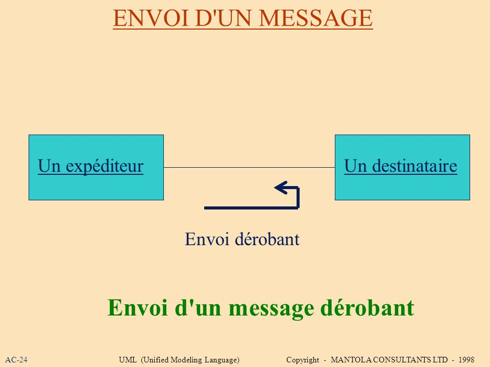 ENVOI D'UN MESSAGE Envoi dérobant Un expéditeurUn destinataire Envoi d'un message dérobant AC-24UML (Unified Modeling Language) Copyright - MANTOLA CO