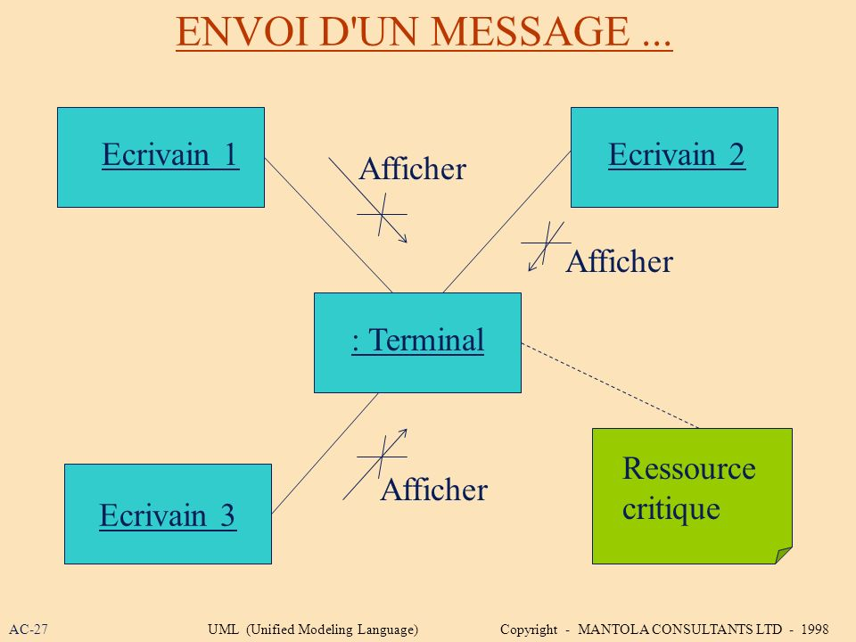 ENVOI D'UN MESSAGE... Ecrivain 2 Ecrivain 3 Ecrivain 1 : Terminal Ressource critique Afficher AC-27UML (Unified Modeling Language) Copyright - MANTOLA
