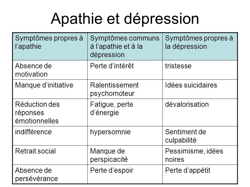 Apathie et dépression Symptômes propres à lapathie Symptômes communs à lapathie et à la dépression Symptômes propres à la dépression Absence de motiva
