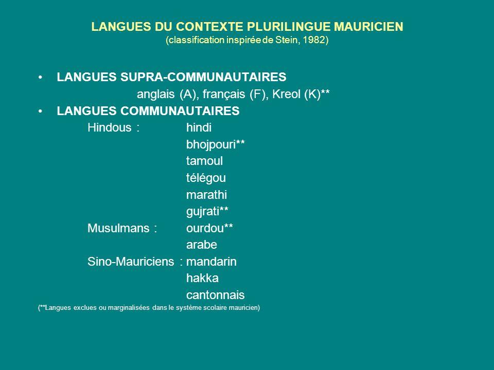 LANGUES DU CONTEXTE PLURILINGUE MAURICIEN (classification inspirée de Stein, 1982) LANGUES SUPRA-COMMUNAUTAIRES anglais (A), français (F), Kreol (K)** LANGUES COMMUNAUTAIRES Hindous :hindi bhojpouri** tamoul télégou marathi gujrati** Musulmans :ourdou** arabe Sino-Mauriciens :mandarin hakka cantonnais (**Langues exclues ou marginalisées dans le système scolaire mauricien)