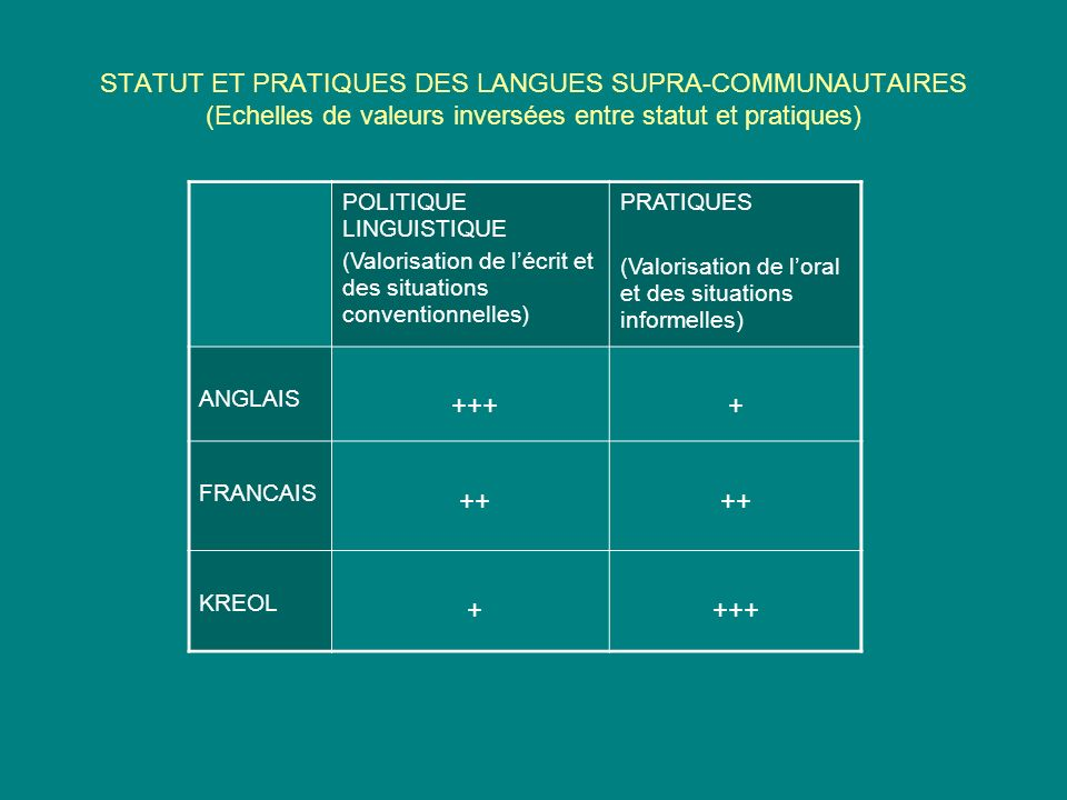 STATUT ET PRATIQUES DES LANGUES SUPRA-COMMUNAUTAIRES (Echelles de valeurs inversées entre statut et pratiques) POLITIQUE LINGUISTIQUE (Valorisation de