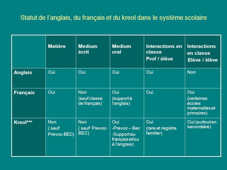 Statut de langlais, du français et du kreol dans le système scolaire MatièreMedium écrit Medium oral Interactions en classe Prof / élève Interactions