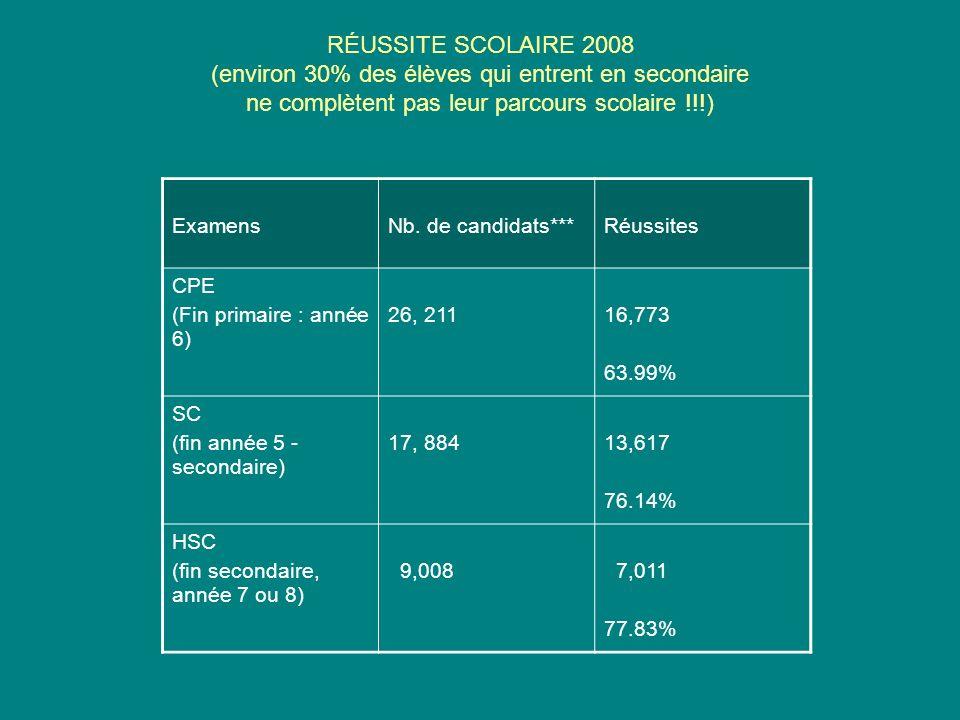 RÉUSSITE SCOLAIRE 2008 (environ 30% des élèves qui entrent en secondaire ne complètent pas leur parcours scolaire !!!) ExamensNb. de candidats***Réuss