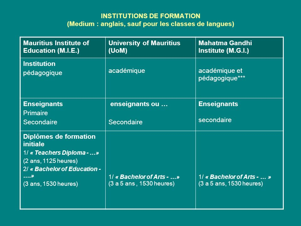 INSTITUTIONS DE FORMATION (Medium : anglais, sauf pour les classes de langues) Mauritius Institute of Education (M.I.E.) University of Mauritius (UoM)