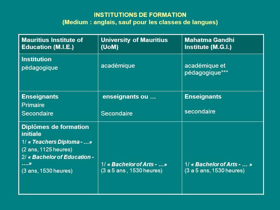 ENSEIGNEMENT DES LANGUES A LUoM DépartementsDiplômesDurée Department of French Studies (DFS) B.A.