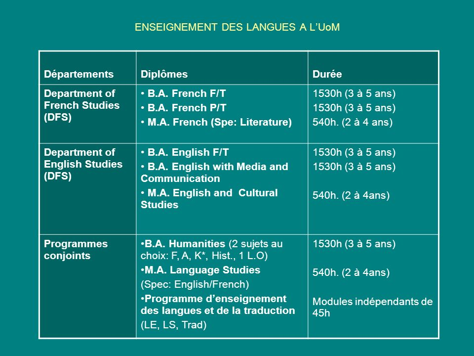 ENSEIGNEMENT DES LANGUES A LUoM DépartementsDiplômesDurée Department of French Studies (DFS) B.A. French F/T B.A. French P/T M.A. French (Spe: Literat