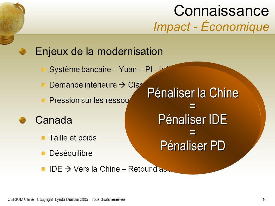 CERIUM Chine - Copyright Lynda Dumais 2005 - Tous droits réservés 10 Enjeux de la modernisation Système bancaire – Yuan – PI - Infrastructures Demande