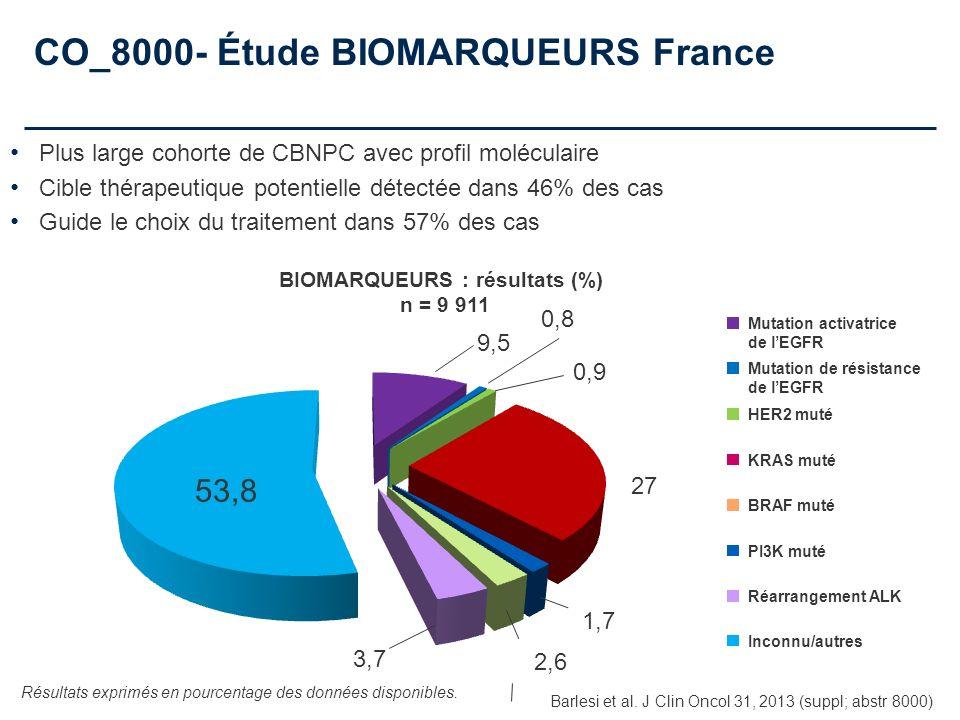 CO_8000- Étude BIOMARQUEURS France Résultats exprimés en pourcentage des données disponibles. 53,8 9,5 0,8 0,9 27 1,7 2,6 3,7 Mutation activatrice de