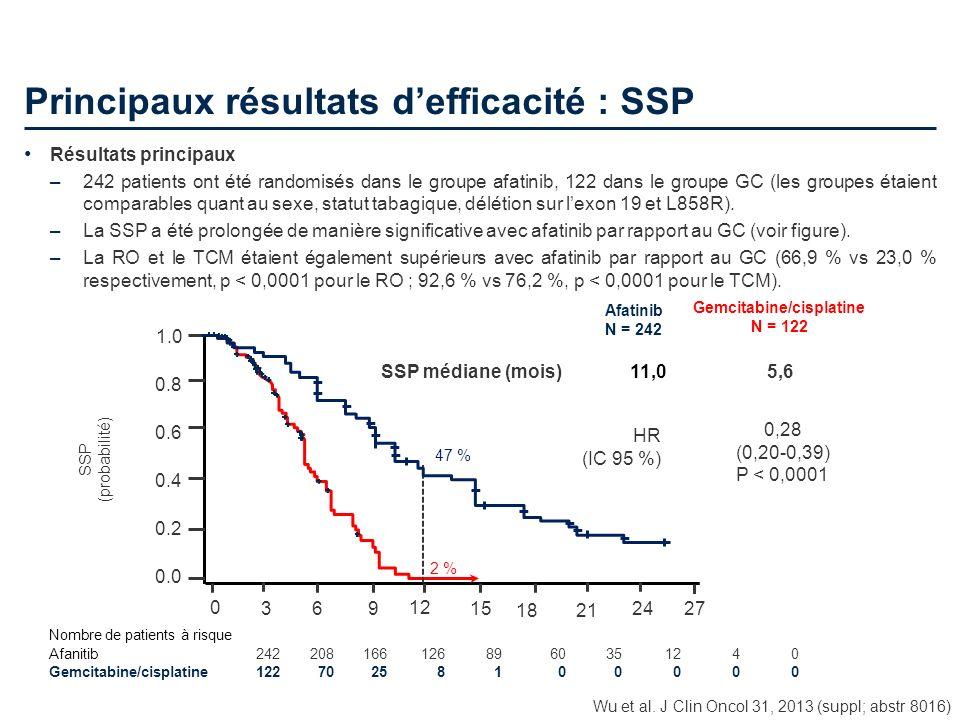 Principaux résultats defficacité : SSP Résultats principaux –242 patients ont été randomisés dans le groupe afatinib, 122 dans le groupe GC (les group