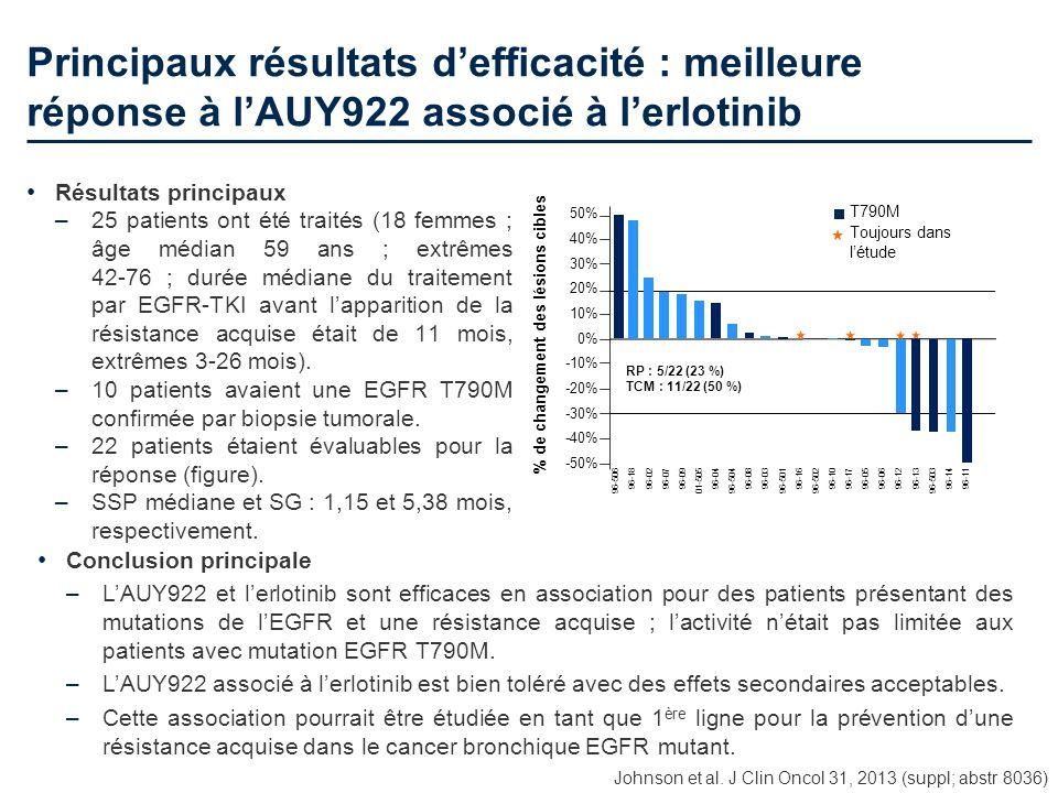 Principaux résultats defficacité : meilleure réponse à lAUY922 associé à lerlotinib Résultats principaux –25 patients ont été traités (18 femmes ; âge