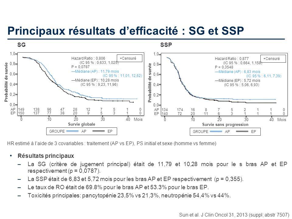 Principaux résultats defficacité : SG et SSP Sun et al. J Clin Oncol 31, 2013 (suppl; abstr 7507) HR estimé à laide de 3 covariables : traitement (AP