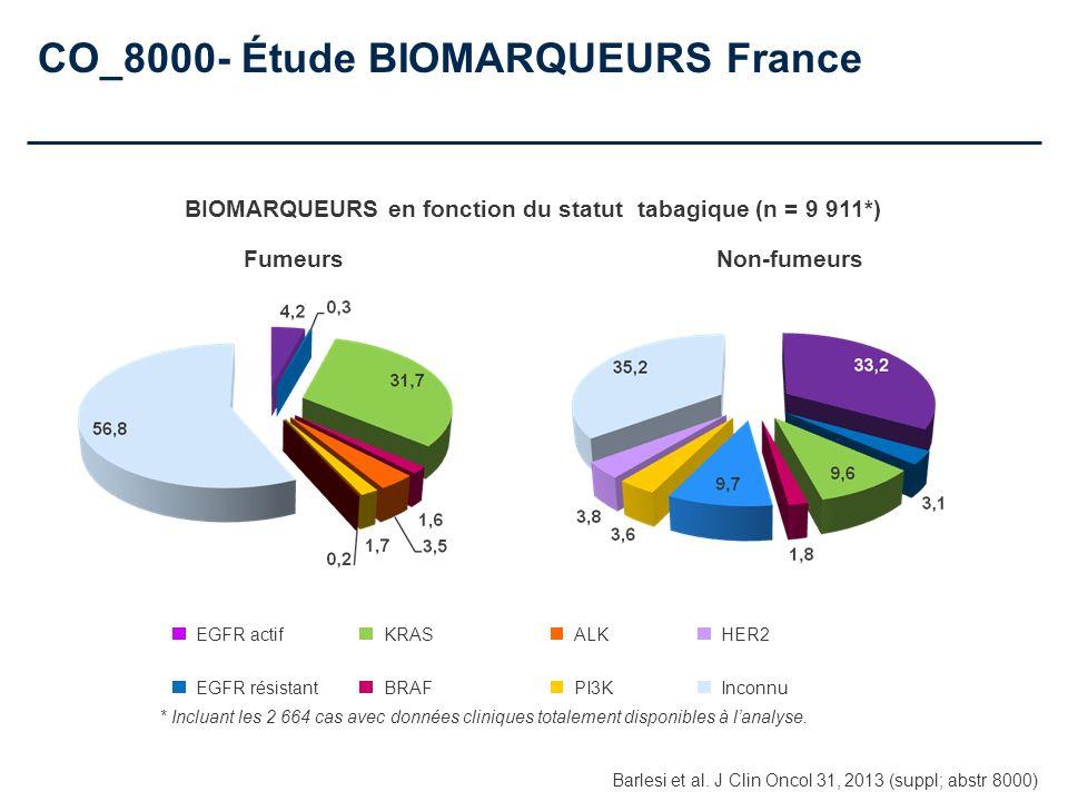 CO_8000- Étude BIOMARQUEURS France * Incluant les 2 664 cas avec données cliniques totalement disponibles à lanalyse. EGFR actif EGFR résistant KRAS B