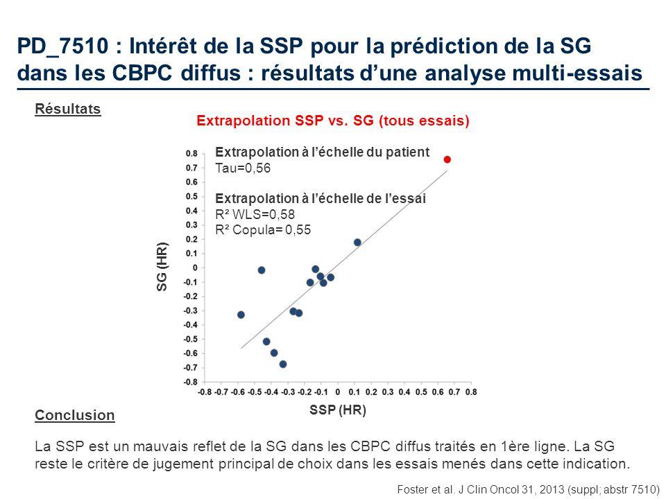 PD_7510 : Intérêt de la SSP pour la prédiction de la SG dans les CBPC diffus : résultats dune analyse multi-essais Résultats Conclusion La SSP est un