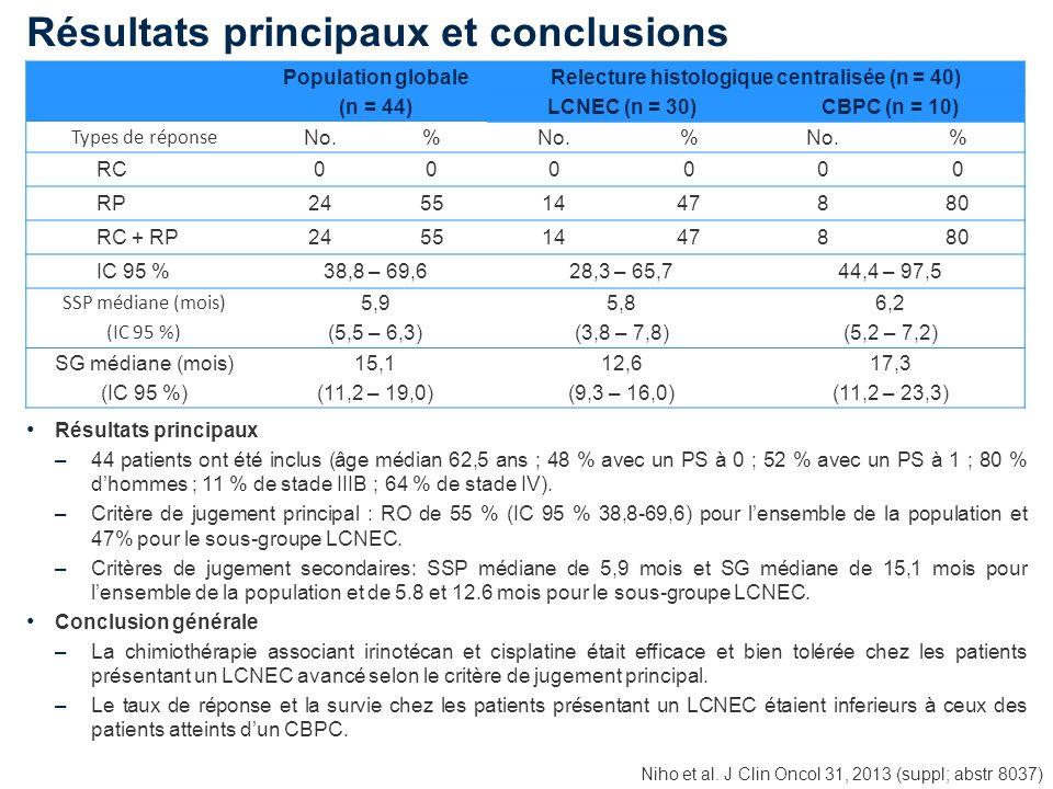 Population globale (n = 44) Relecture histologique centralisée (n = 40) LCNEC (n = 30)CBPC (n = 10) Types de réponse No.% % % RC000000 RP24551447880 R