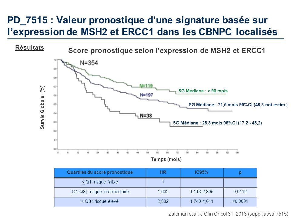 PD_7515 : Valeur pronostique dune signature basée sur lexpression de MSH2 et ERCC1 dans les CBNPC localisés Résultats Zalcman et al. J Clin Oncol 31,