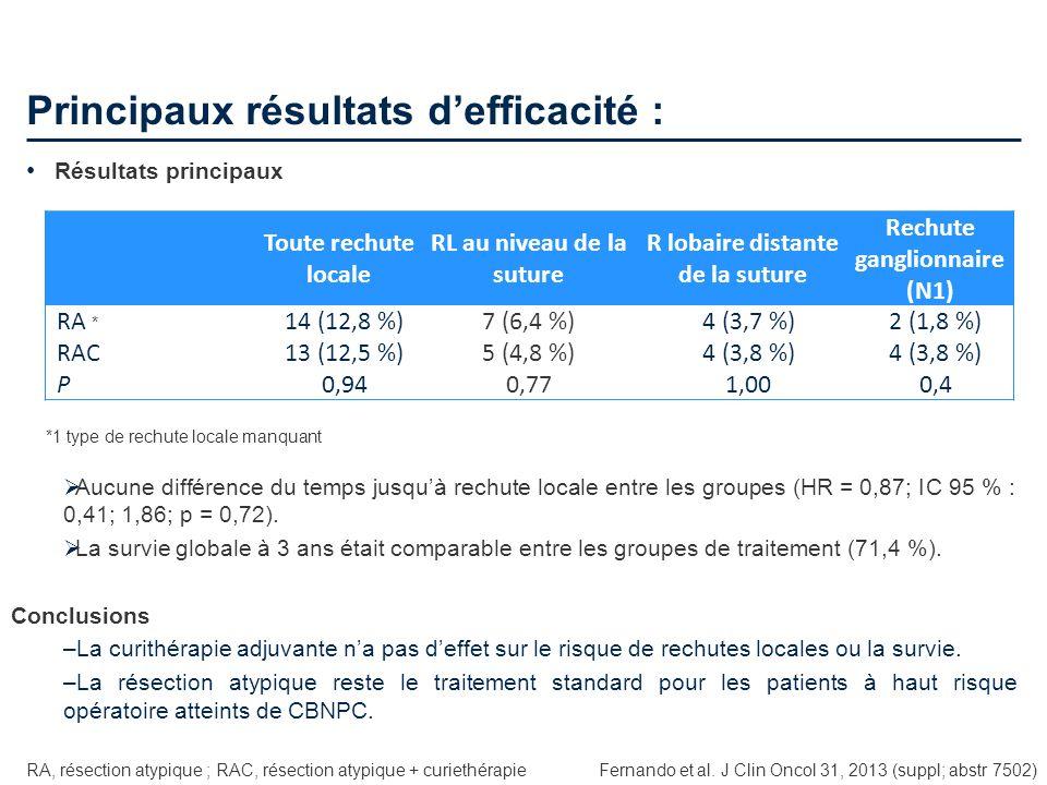 Principaux résultats defficacité : Fernando et al. J Clin Oncol 31, 2013 (suppl; abstr 7502) Résultats principaux RA, résection atypique ; RAC, résect