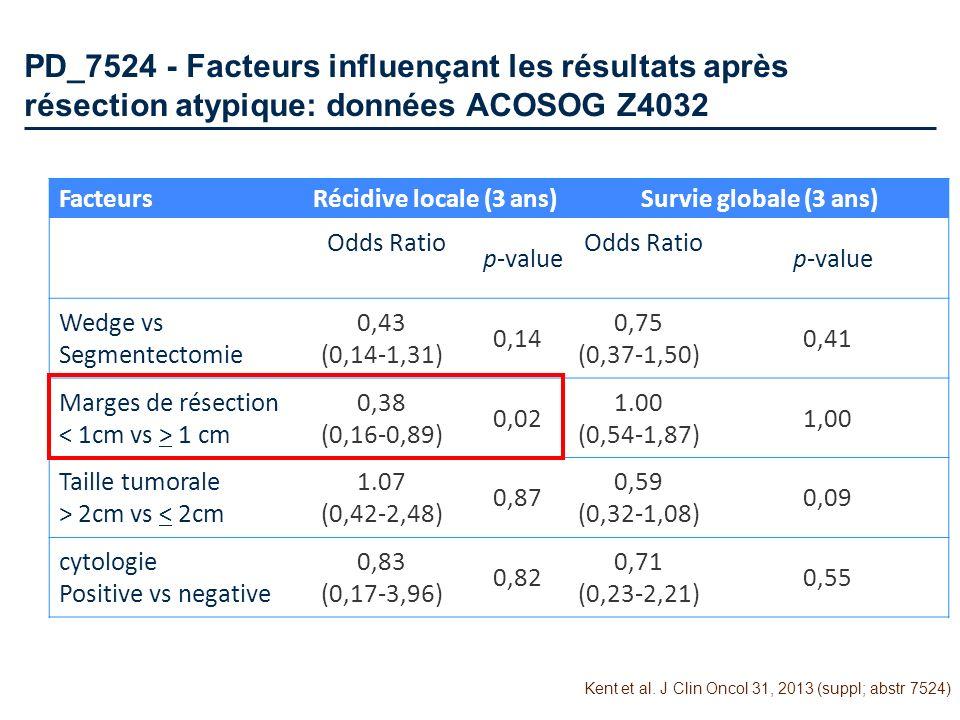 PD_7524 - Facteurs influençant les résultats après résection atypique: données ACOSOG Z4032 FacteursRécidive locale (3 ans)Survie globale (3 ans) Odds