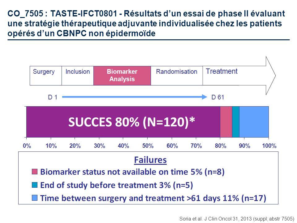 CO_7505 : TASTE-IFCT0801 - Résultats dun essai de phase II évaluant une stratégie thérapeutique adjuvante individualisée chez les patients opérés dun