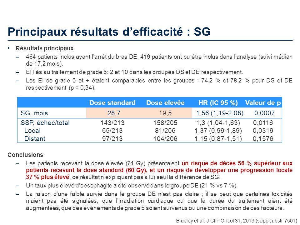 Principaux résultats defficacité : SG Bradley et al. J Clin Oncol 31, 2013 (suppl; abstr 7501) Résultats principaux –464 patients inclus avant larrêt