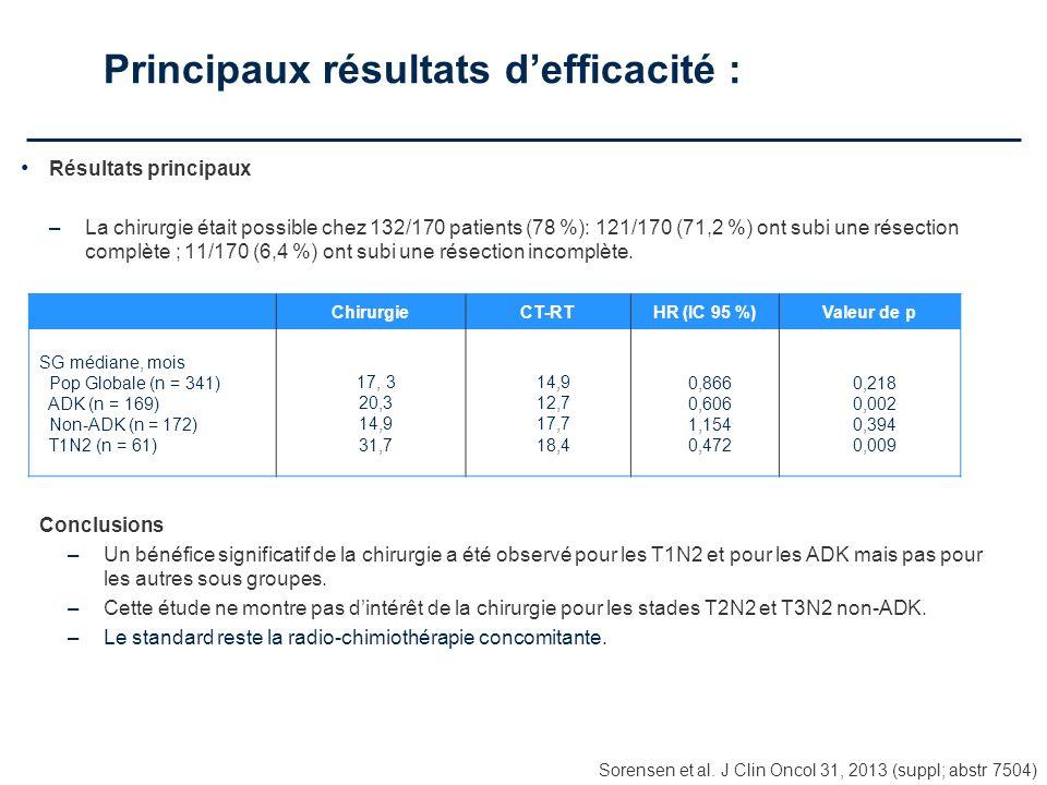 Principaux résultats defficacité : Sorensen et al. J Clin Oncol 31, 2013 (suppl; abstr 7504) Résultats principaux –La chirurgie était possible chez 13