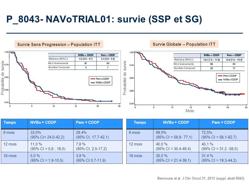 P_8043- NAVoTRIAL01: survie (SSP et SG) Bennouna et al. J Clin Oncol 31, 2013 (suppl; abstr 8043) Probabilité de survie Médiane (95%CI) Mois Nb dévène