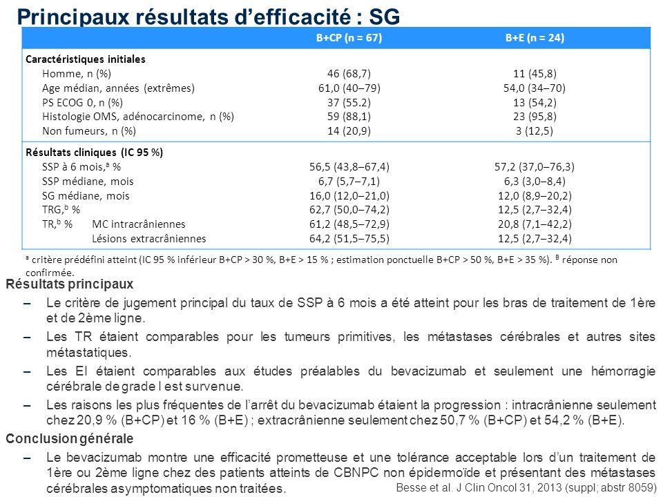 Principaux résultats defficacité : SG Besse et al. J Clin Oncol 31, 2013 (suppl; abstr 8059) Résultats principaux –Le critère de jugement principal du