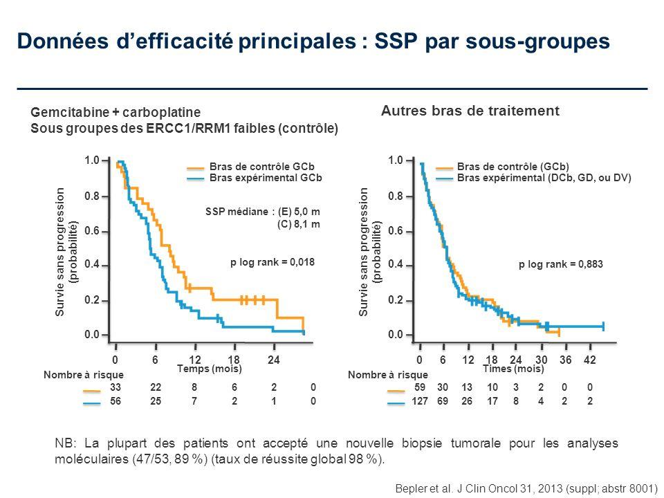 Données defficacité principales : SSP par sous-groupes Bepler et al. J Clin Oncol 31, 2013 (suppl; abstr 8001) 1.0 0.0 0.2 0.4 0.6 0.8 Survie sans pro