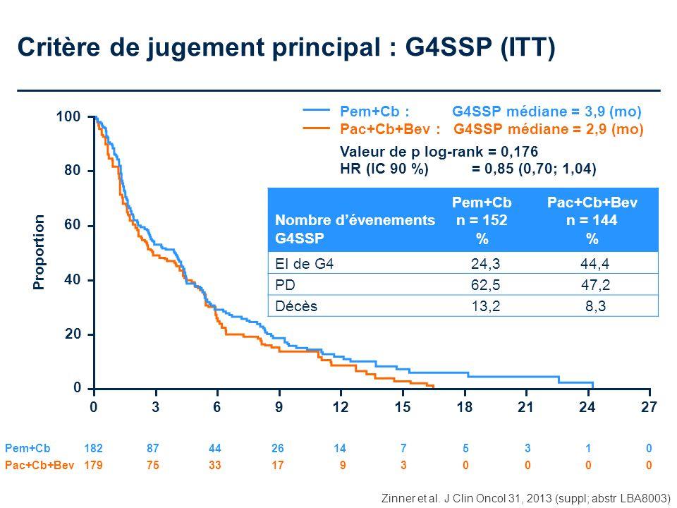 Critère de jugement principal : G4SSP (ITT) Pem+Cb : G4SSP médiane = 3,9 (mo) Pac+Cb+Bev : G4SSP médiane = 2,9 (mo) Valeur de p log-rank = 0,176 HR (I