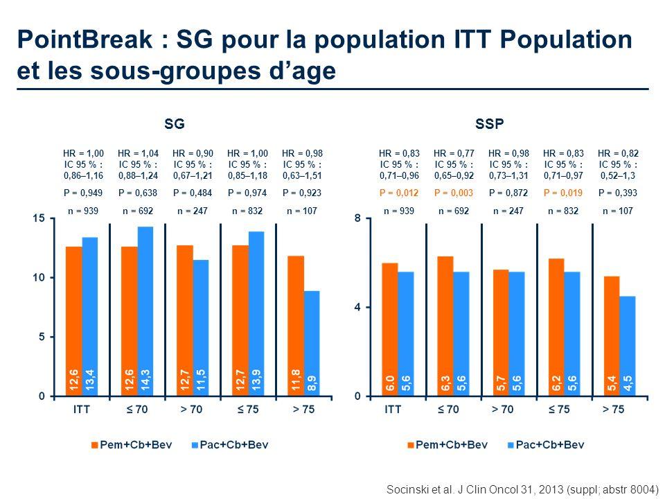 PointBreak : SG pour la population ITT Population et les sous-groupes dage HR = 1,00 IC 95 % : 0,86–1,16 HR = 1,04 IC 95 % : 0,88–1,24 HR = 0,90 IC 95