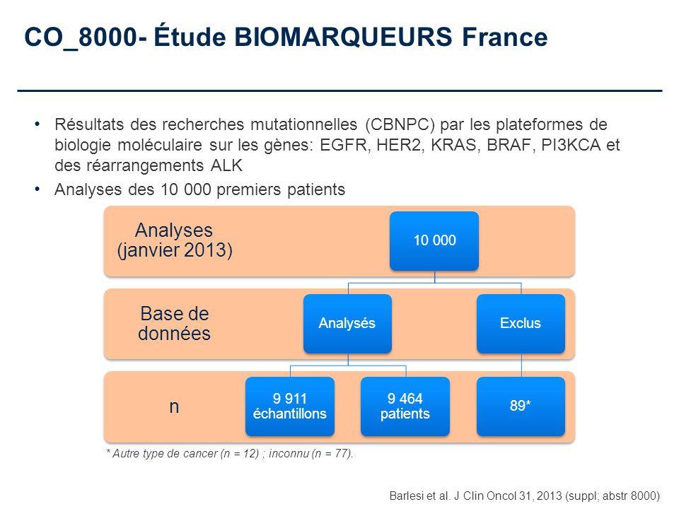 n Base de données Analyses (janvier 2013) 10 000Analysés 9 911 échantillons 9 464 patients Exclus89* * Autre type de cancer (n = 12) ; inconnu (n = 77