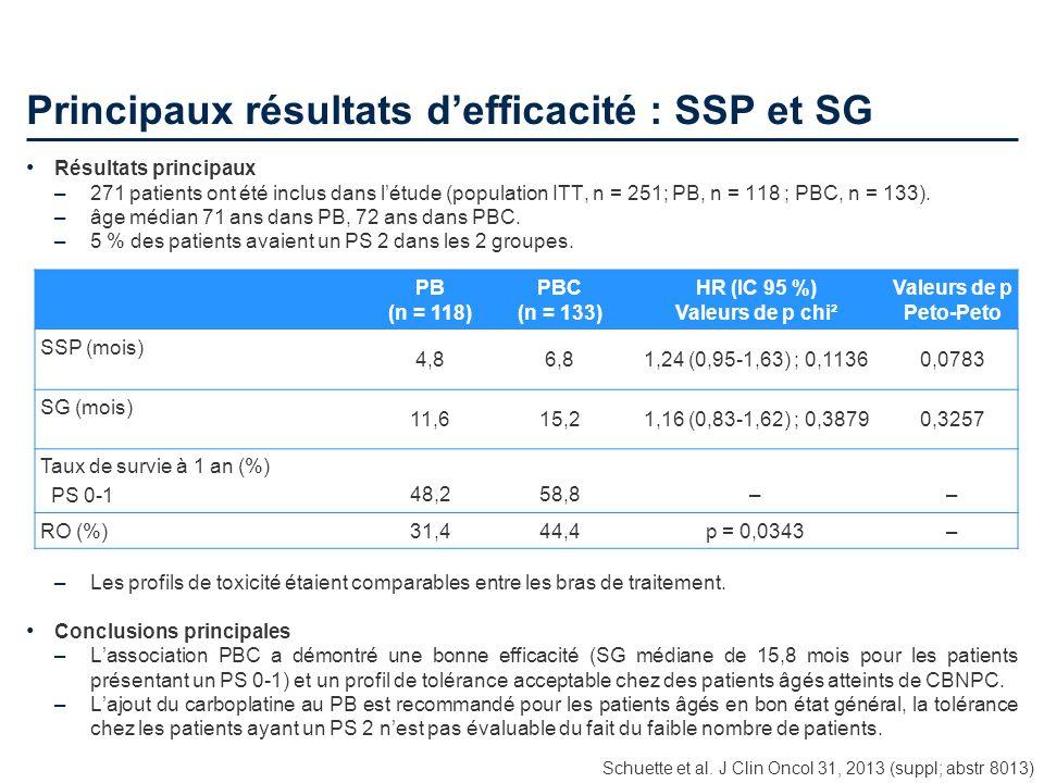 Principaux résultats defficacité : SSP et SG Résultats principaux –271 patients ont été inclus dans létude (population ITT, n = 251; PB, n = 118 ; PBC