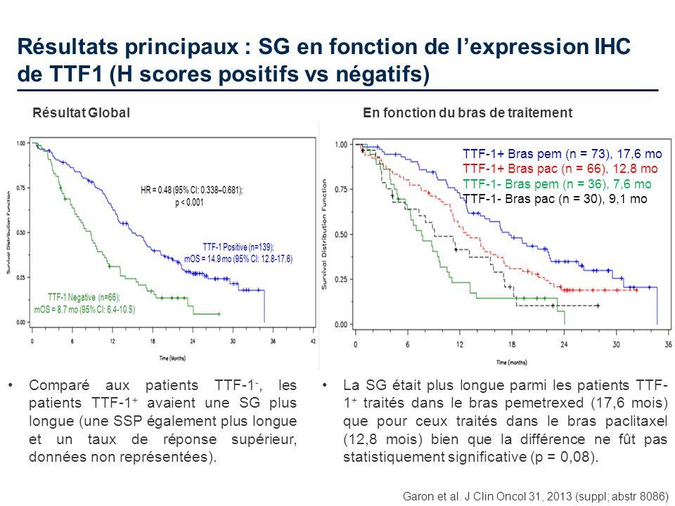 Résultats principaux : SG en fonction de lexpression IHC de TTF1 (H scores positifs vs négatifs) TTF-1+ Bras pem (n = 73), 17,6 mo TTF-1+ Bras pac (n