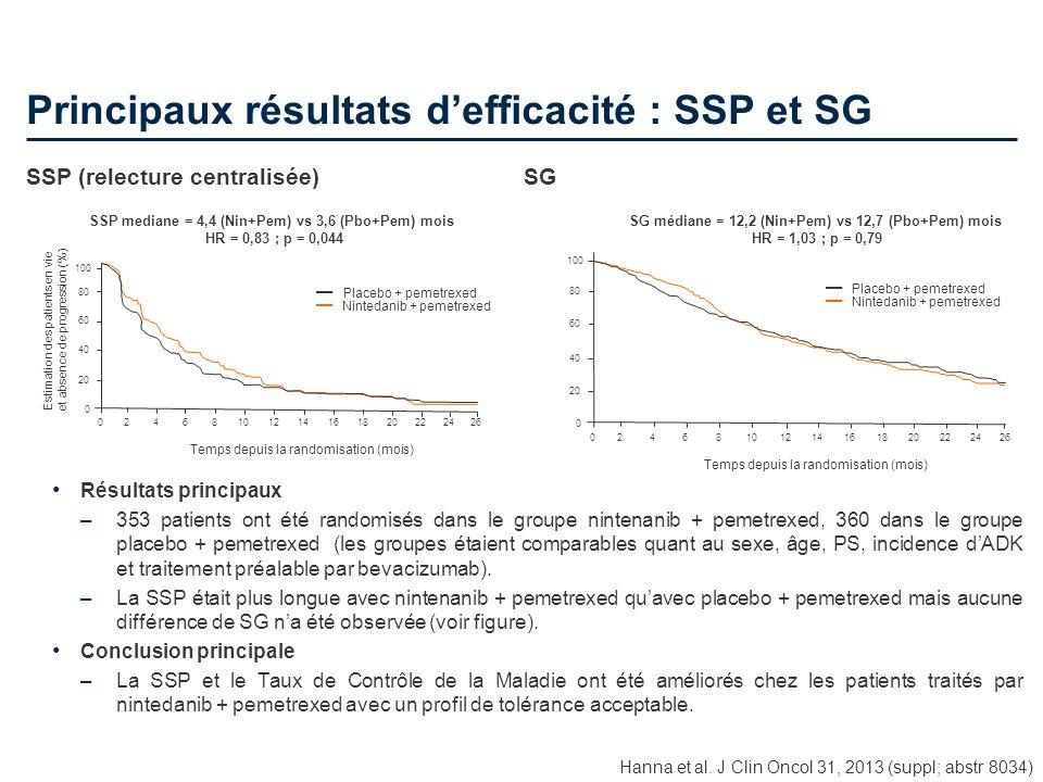24 Principaux résultats defficacité : SSP et SG Hanna et al. J Clin Oncol 31, 2013 (suppl; abstr 8034) Résultats principaux –353 patients ont été rand