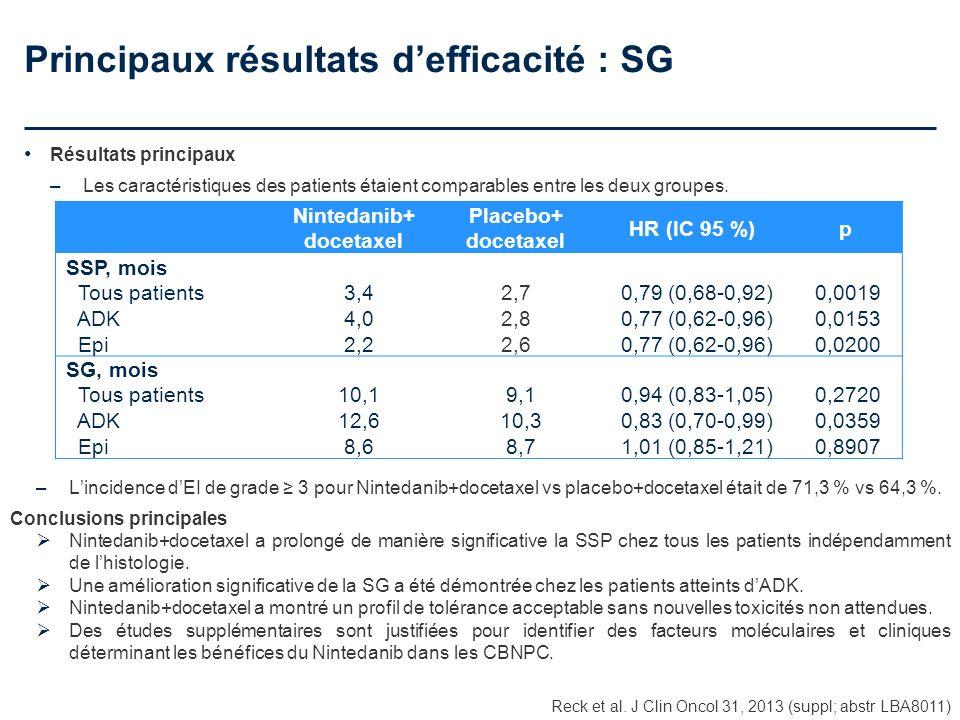 Principaux résultats defficacité : SG Résultats principaux –Les caractéristiques des patients étaient comparables entre les deux groupes. Reck et al.