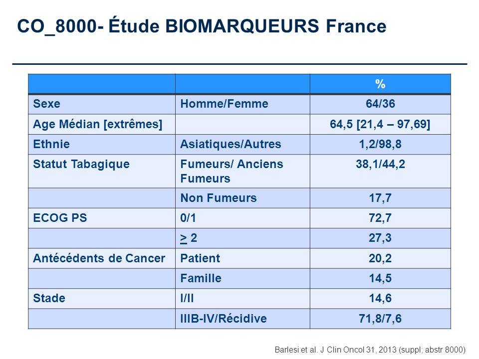 CO_8000- Étude BIOMARQUEURS France % SexeHomme/Femme64/36 Age Médian [extrêmes]64,5 [21,4 – 97,69] EthnieAsiatiques/Autres1,2/98,8 Statut TabagiqueFum