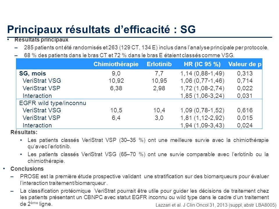 Principaux résultats defficacité : SG Lazzari et al. J Clin Oncol 31, 2013 (suppl; abstr LBA8005) Résultats principaux –285 patients ont été randomisé