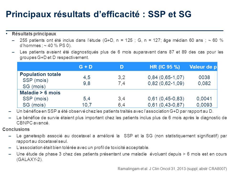 Principaux résultats defficacité : SSP et SG Ramalingam et al. J Clin Oncol 31, 2013 (suppl; abstr CRA8007) Résultats principaux –255 patients ont été