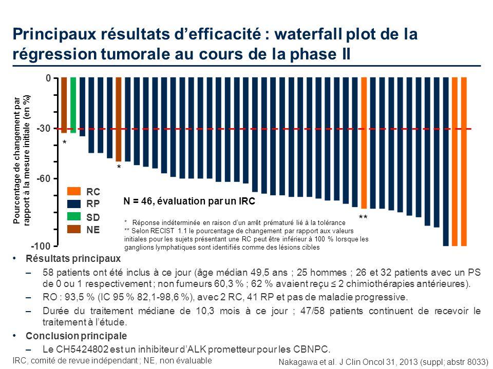 Principaux résultats defficacité : waterfall plot de la régression tumorale au cours de la phase II Résultats principaux –58 patients ont été inclus à
