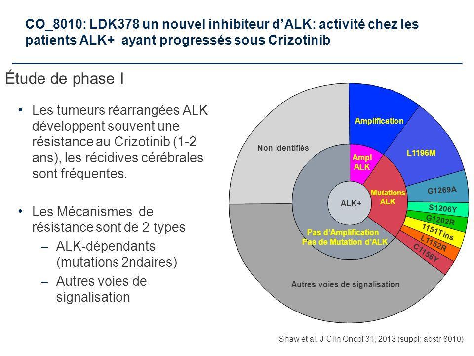 CO_8010: LDK378 un nouvel inhibiteur dALK: activité chez les patients ALK+ ayant progressés sous Crizotinib Les tumeurs réarrangées ALK développent so